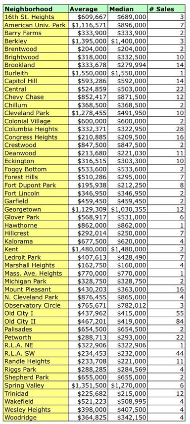 dc-hood-condo-prices1