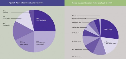 asset_allocation_06_07